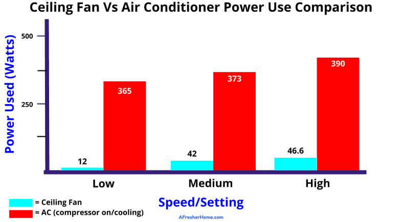 Ceiling fan VS AC comparison graph with energy use measurements in Watts