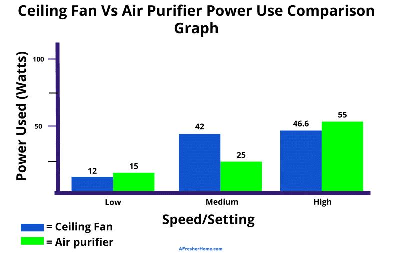 ceiling fan vs air purifier power use comparison graph