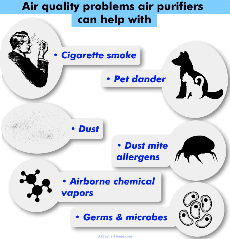 diagram showing air quality problems air purifiers can help with