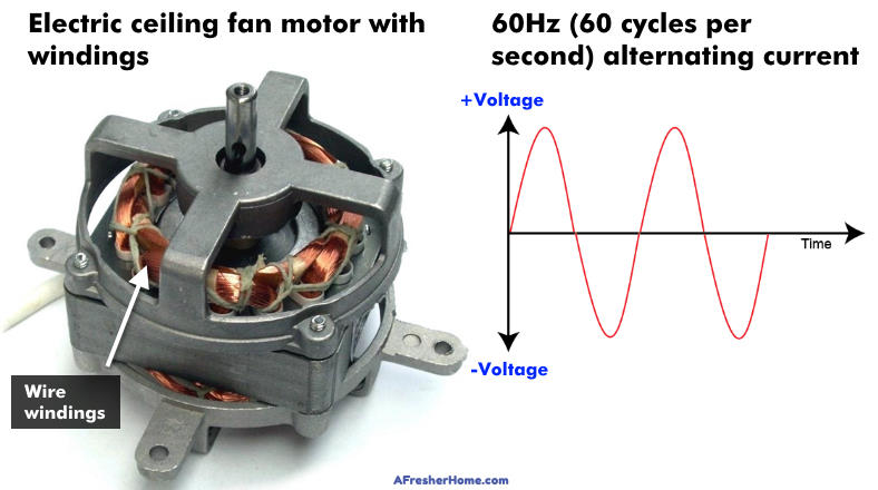 Example of electric fan motor and AC 60Hz power graph