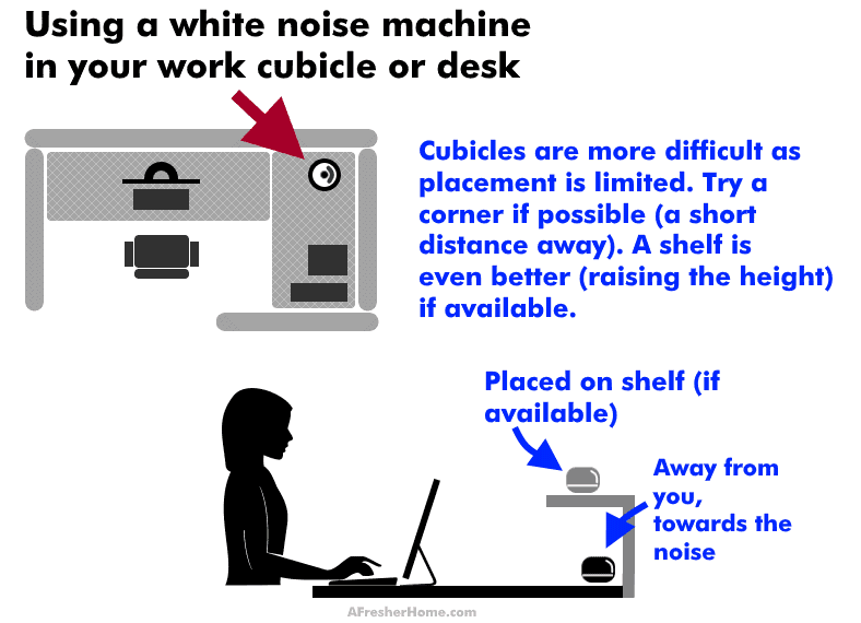 diagram showing examples of using a white noise machine in office cubicle or desk