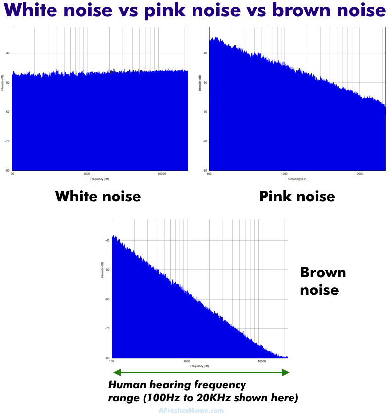 what is white noise pink noise brown noise diagram