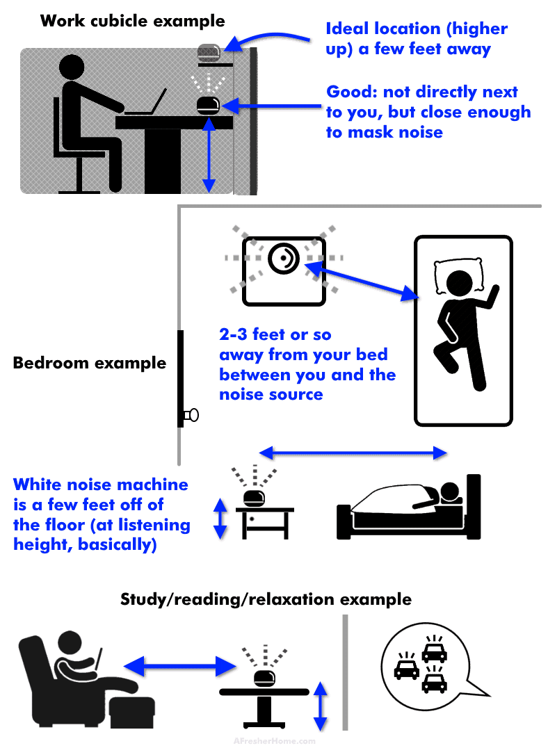 where to put a white noise machine diagram